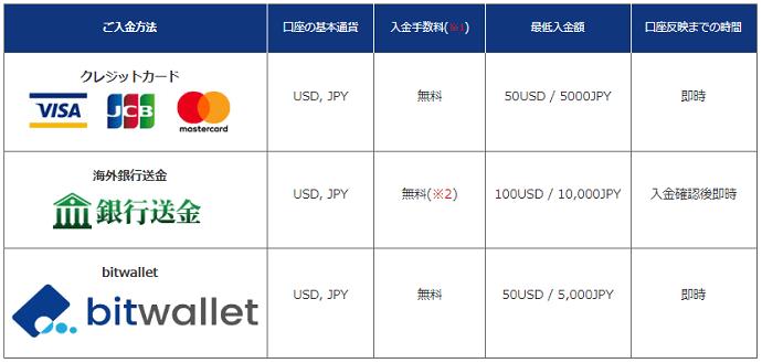 is6com 入金手段