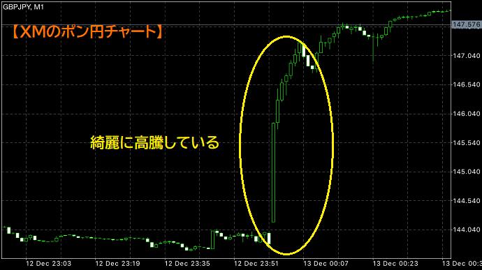 XMのチャート