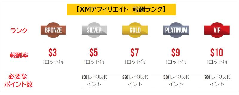 XMアフィリエイト 報酬ランク