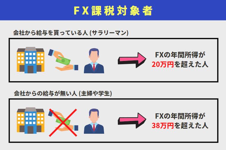 FXの課税条件