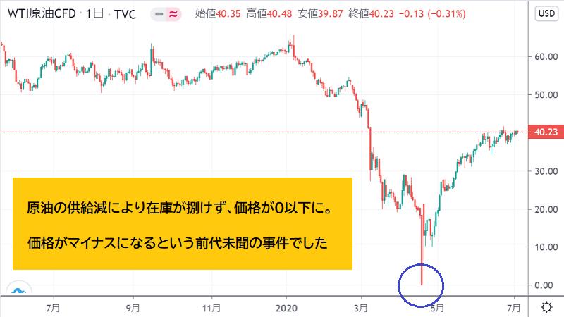 原油価格マイナス